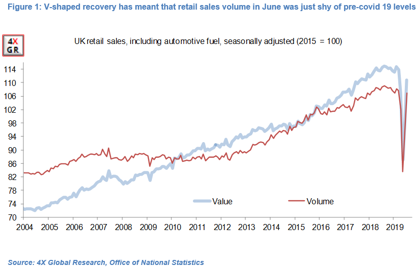 Retail sales key to UK economic growth recovery 11