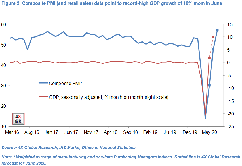 Retail sales key to UK economic growth recovery 12