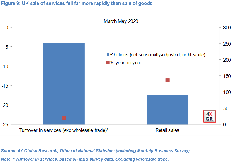 Retail sales key to UK economic growth recovery 19