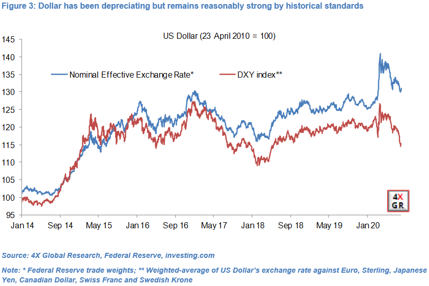 Warnings about US economy and USD overblown 11