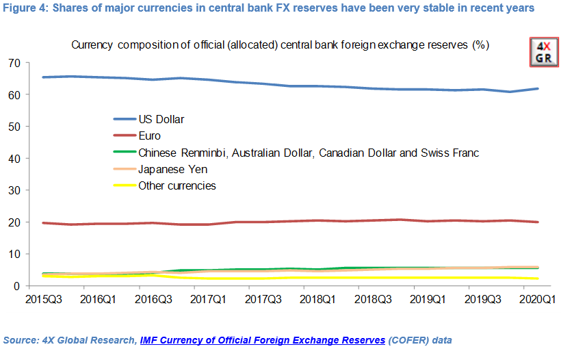 Warnings about US economy and USD overblown 12