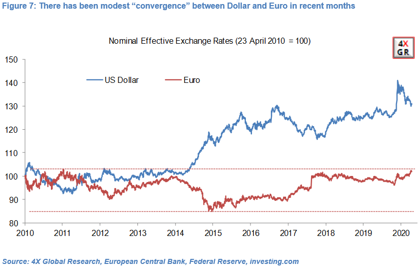 Warnings about US economy and USD overblown 15