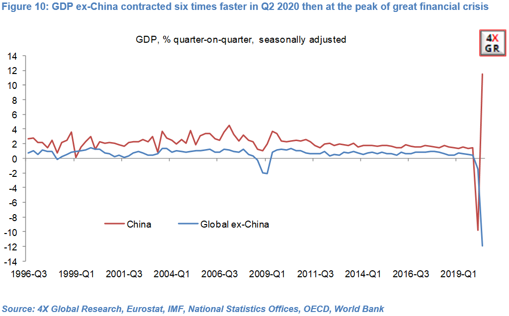 Global growth: Collapse, Recovery, Slowdown…repeat? 10