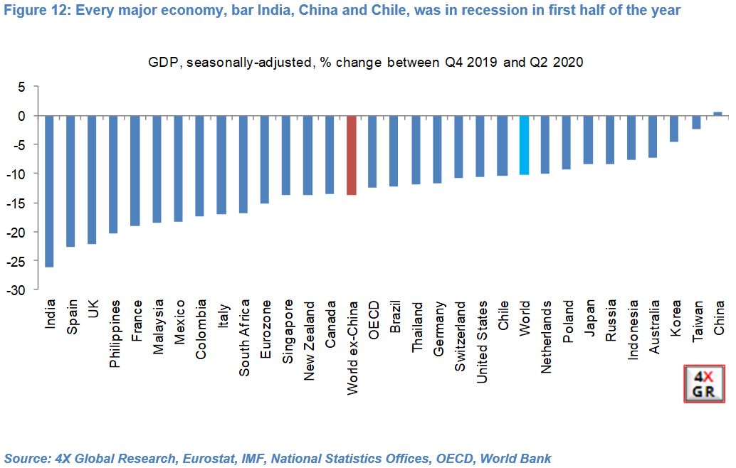 Global growth: Collapse, Recovery, Slowdown…repeat? 12
