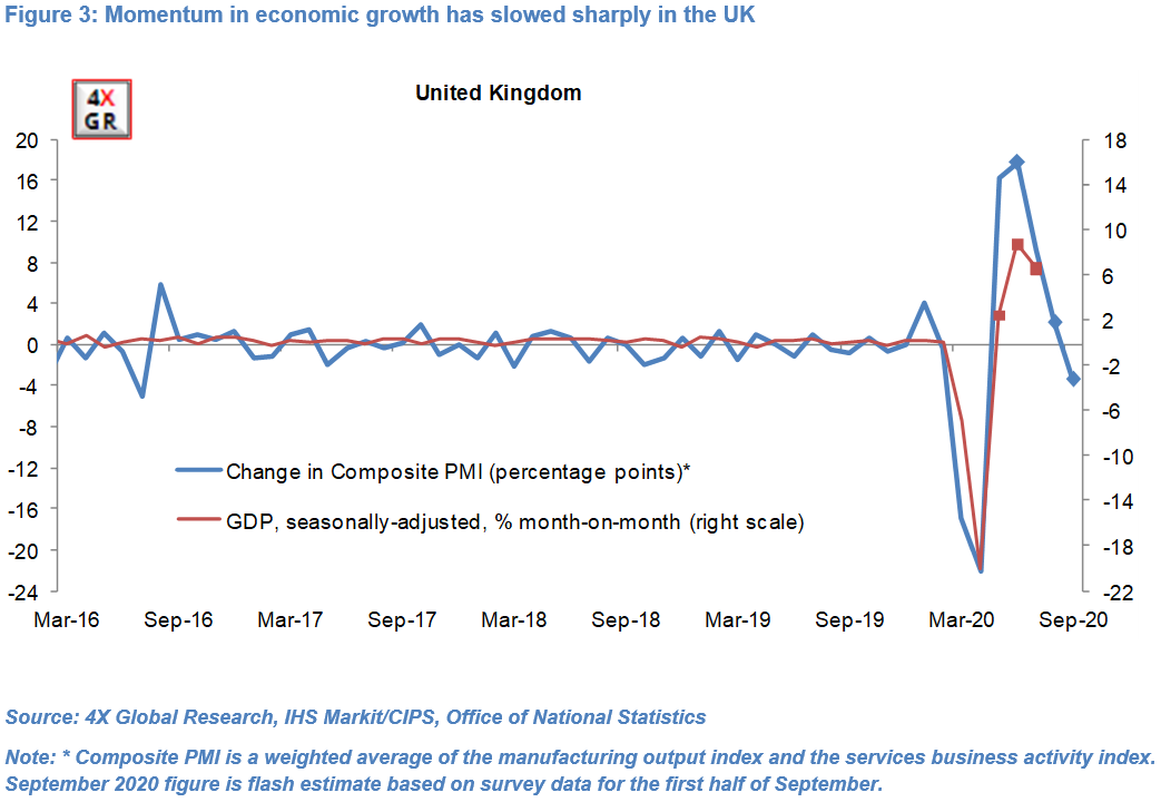 Global growth: Collapse, Recovery, Slowdown…repeat? 3