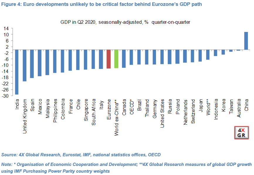 Brazen ECB verbal intervention against Euro unwarranted and unlikely 4