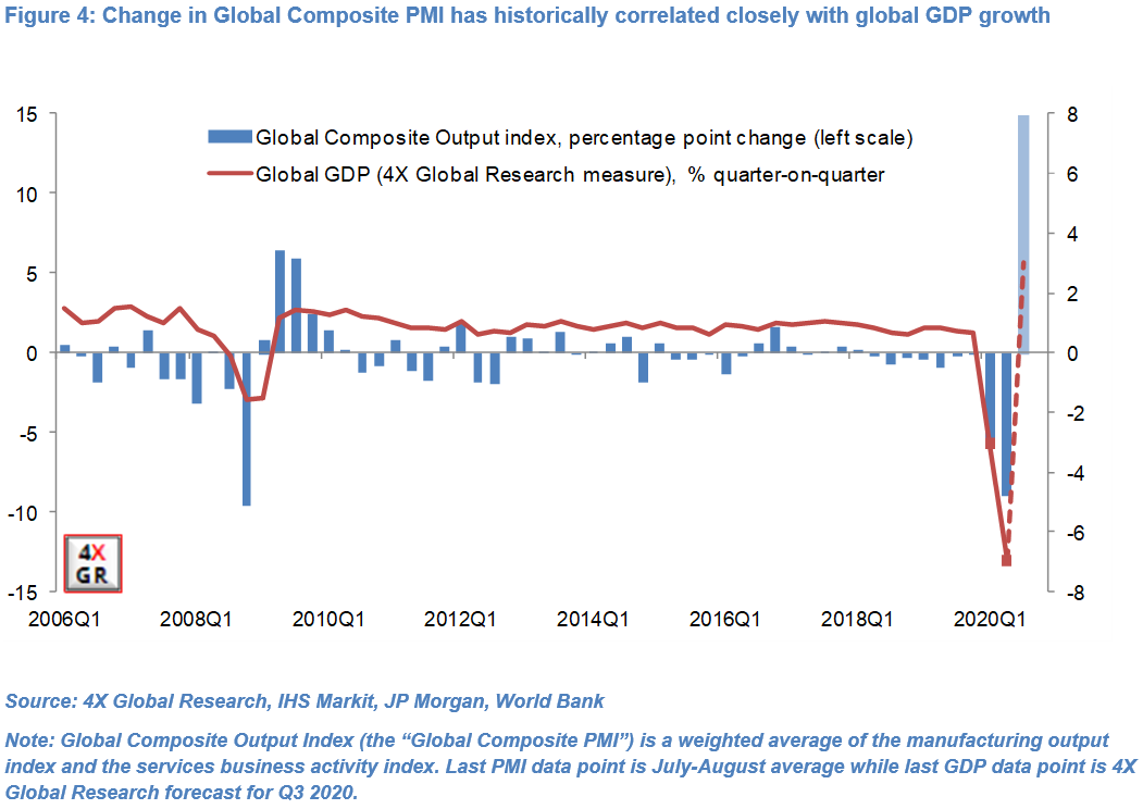Global growth: Collapse, Recovery, Slowdown…repeat? 4