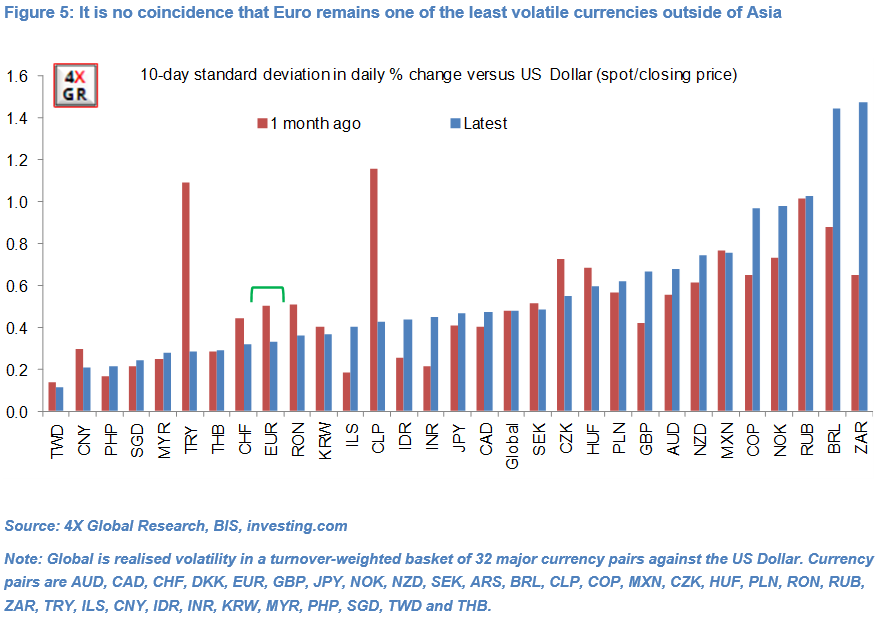 Brazen ECB verbal intervention against Euro unwarranted and unlikely 5