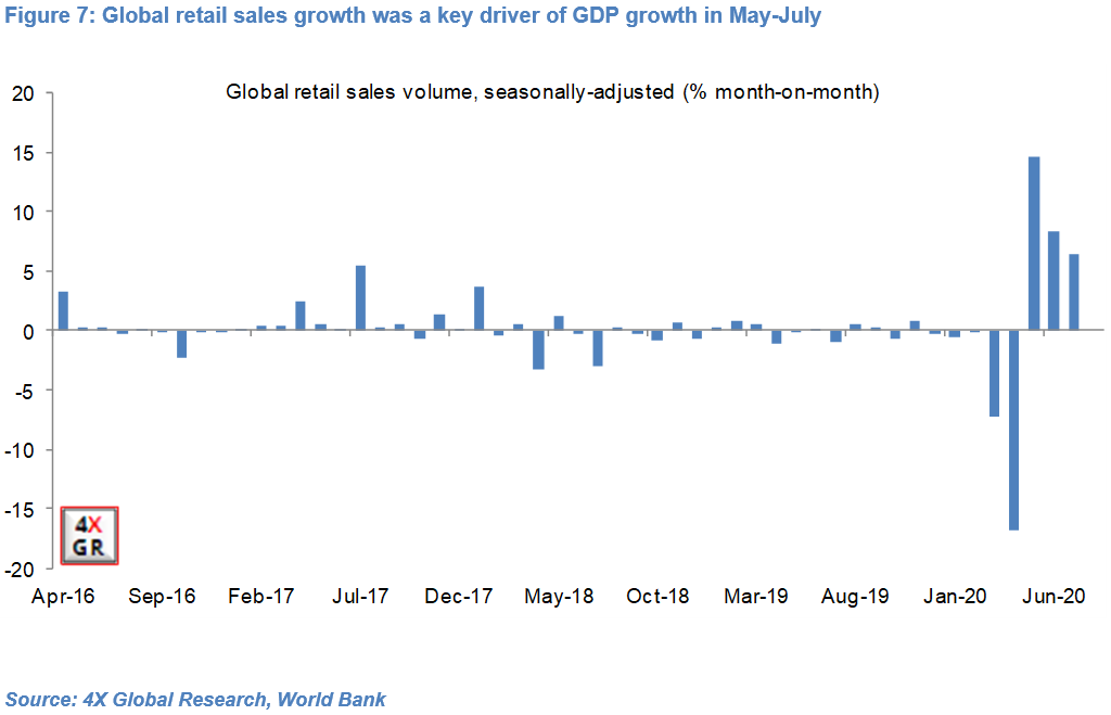 Global growth: Collapse, Recovery, Slowdown…repeat? 7