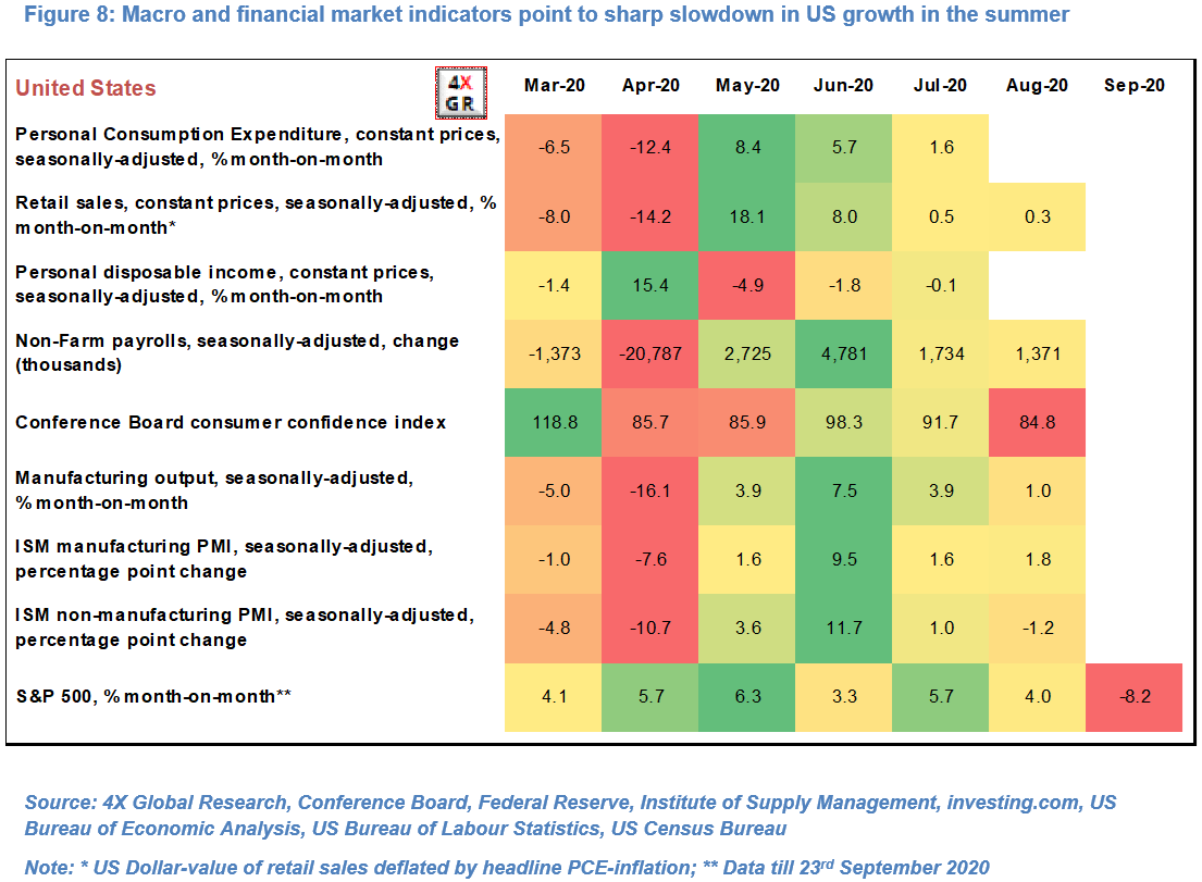 Global growth: Collapse, Recovery, Slowdown…repeat? 8