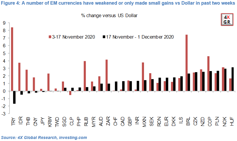 Emerging Market currencies: Hopes and Realities 4