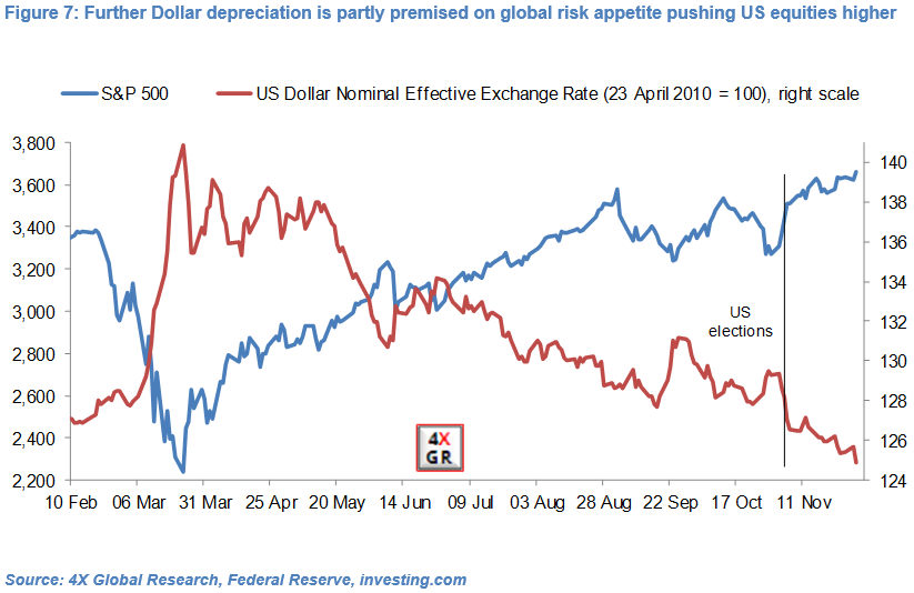 Emerging Market currencies: Hopes and Realities 7
