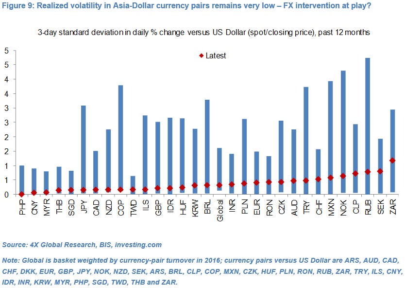 Emerging Market currencies: Hopes and Realities 9