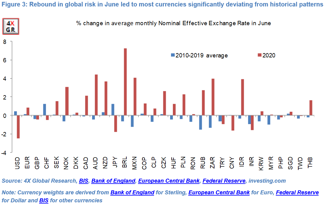 Monthly currency seasonality: Down and out? 3
