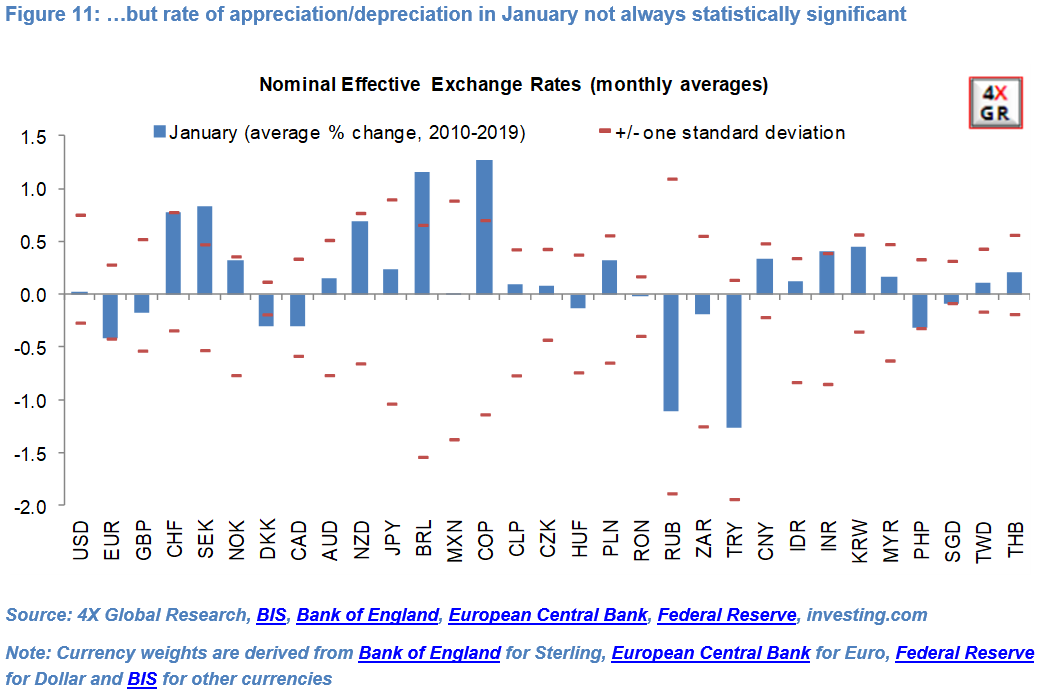 Monthly currency seasonality: Down and out? 11