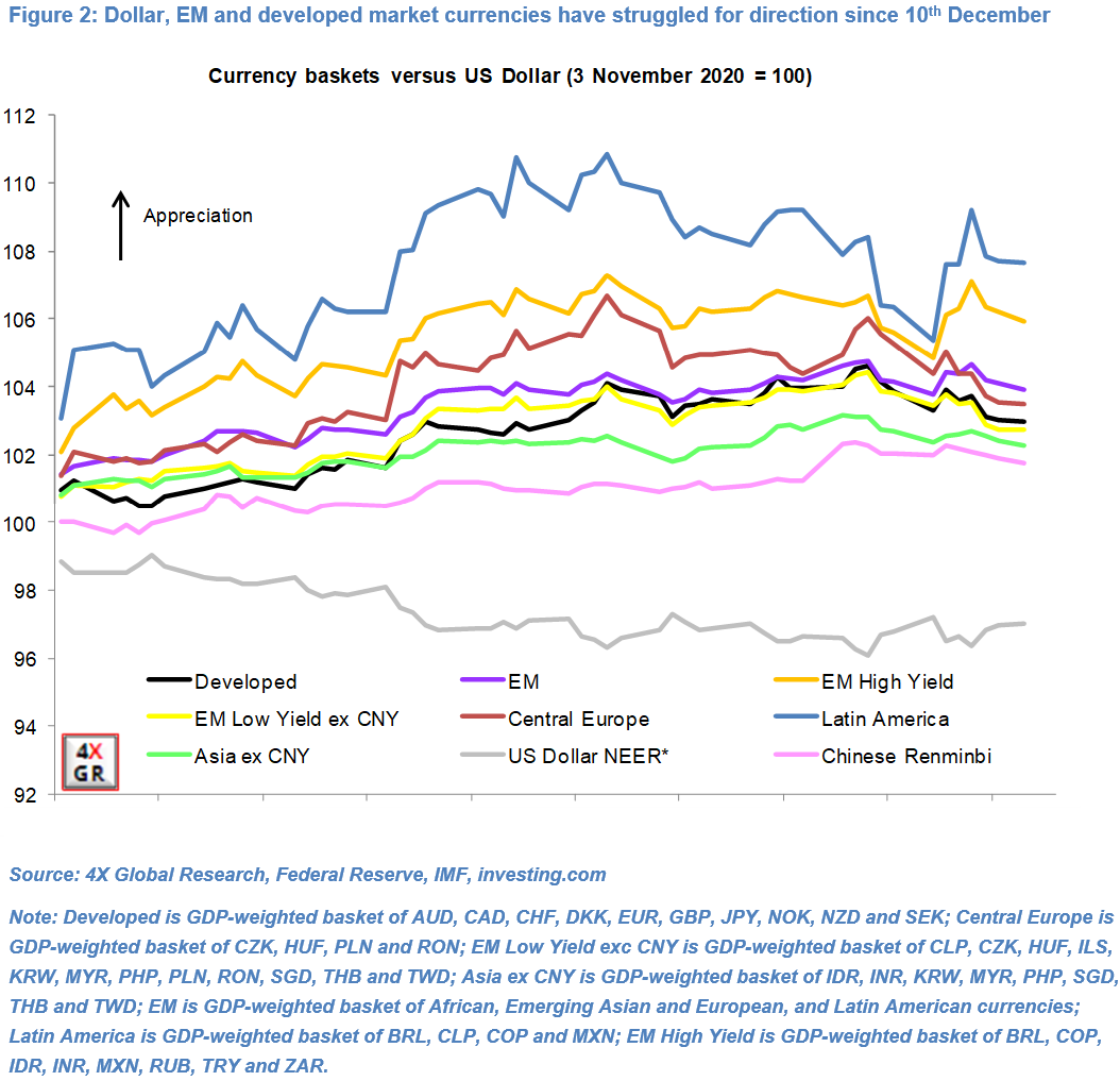 Dollar – Diversification, rotation and valuations 2