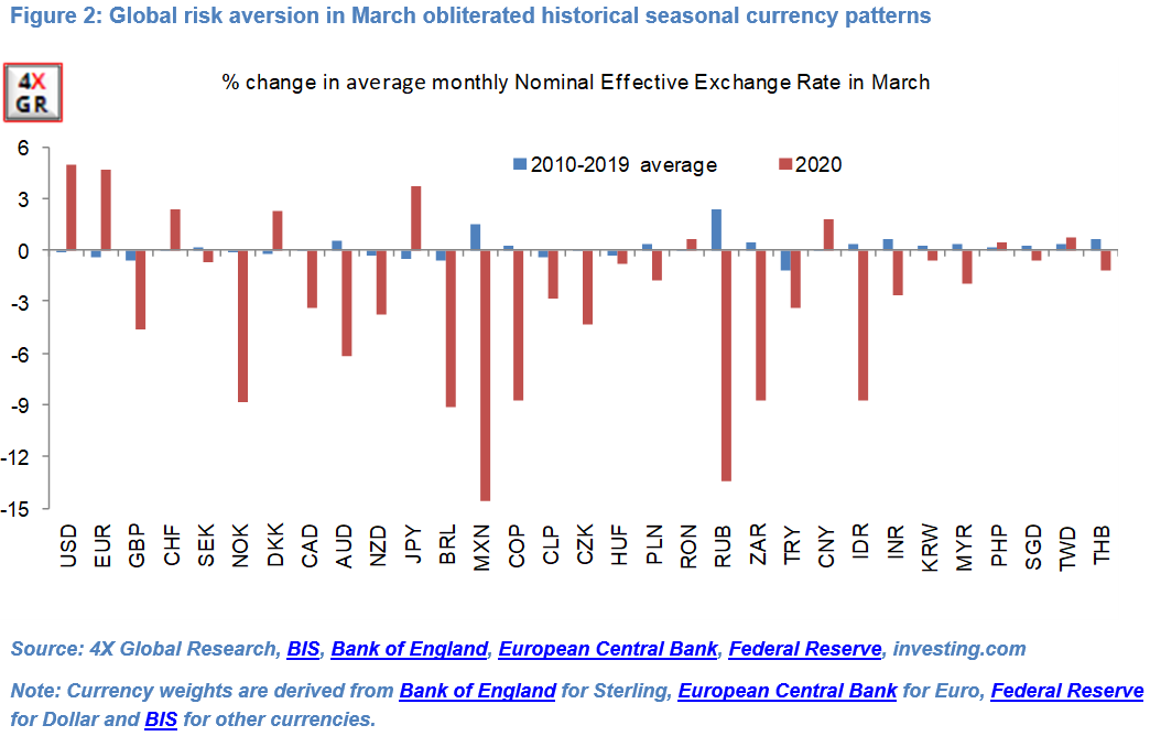 Monthly currency seasonality: Down and out? 2