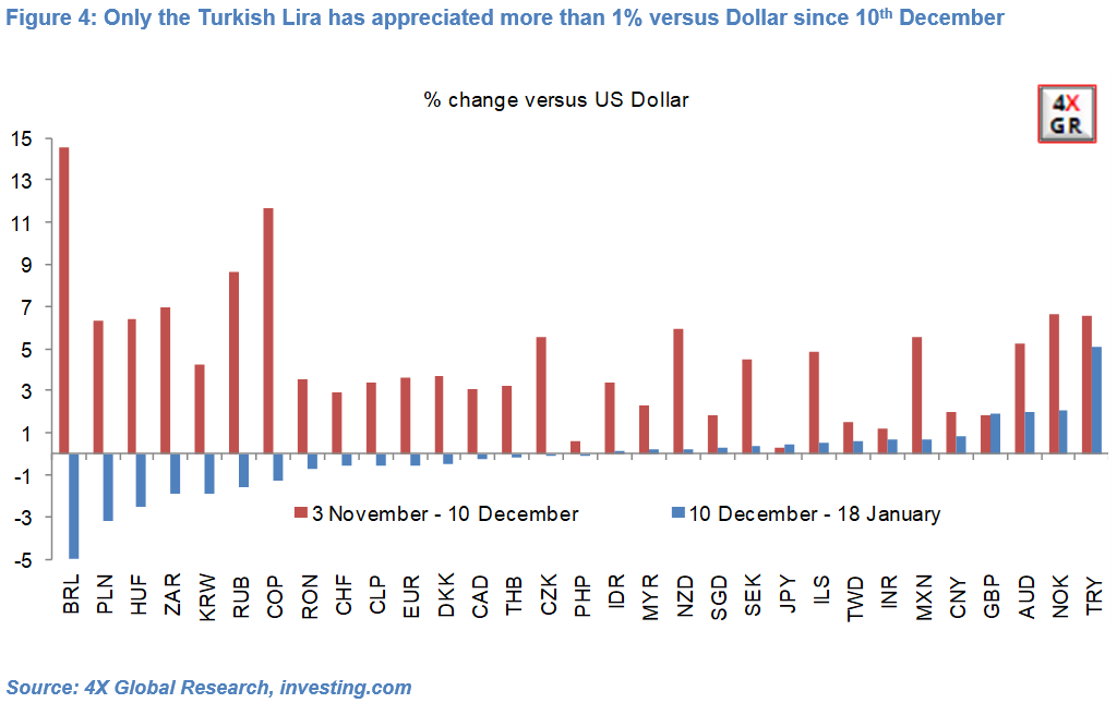 Dollar – Diversification, rotation and valuations 4
