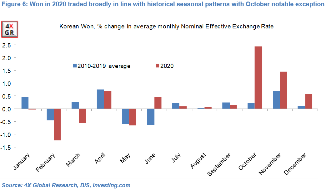 Monthly currency seasonality: Down and out? 6