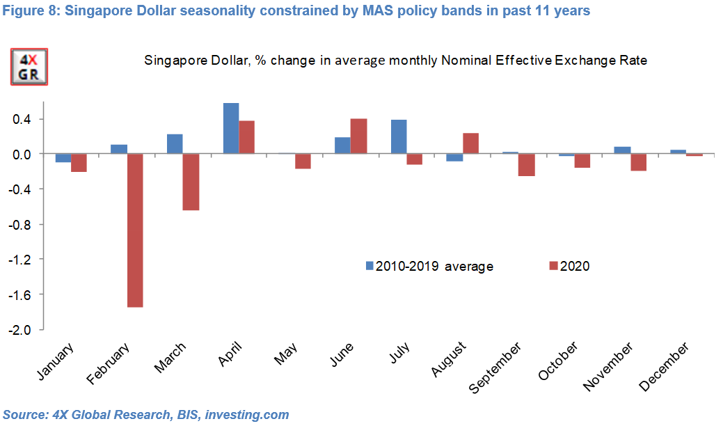 Monthly currency seasonality: Down and out? 8