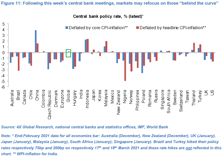EM currencies: Central bank friends and foes 11