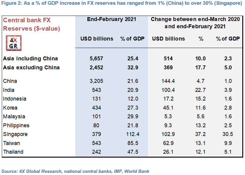 Non-Japan Asia: NEERs and FX intervention 2