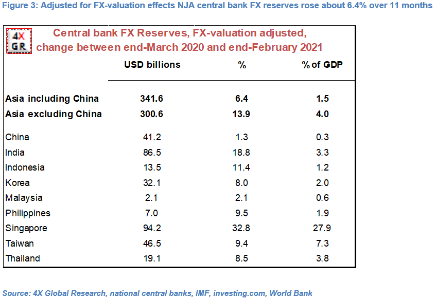 Non-Japan Asia: NEERs and FX intervention 3