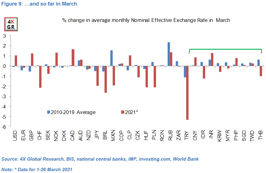 Non-Japan Asia: NEERs and FX intervention 9